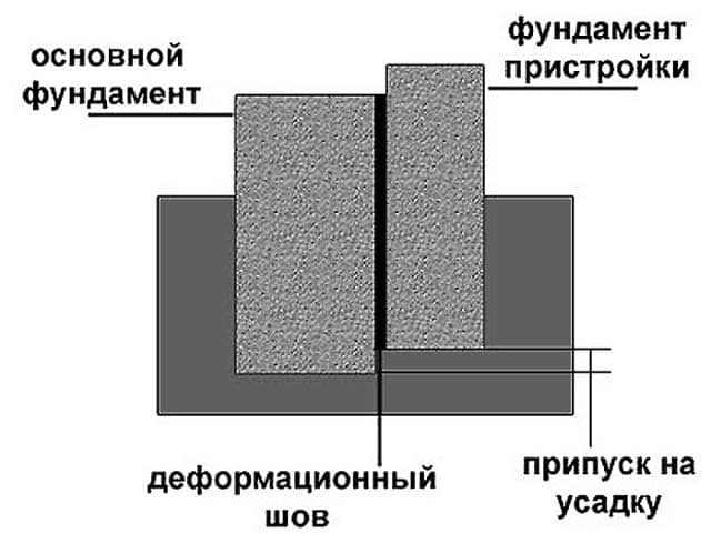 Антисейсмический бетон металлический фибробетон